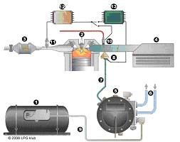 LPG systémy
